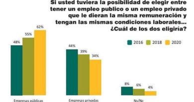 Seis de cada diez argentinos preferirían trabajar en el Estado